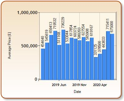 Average price of ALL properties for CRANLEIGH in each month