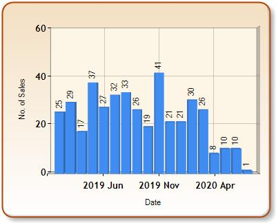 Total number of ALL properties sold for DAWLISH in each month