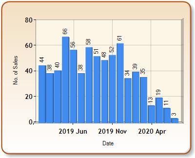 Total number of ALL properties sold for DISS in each month