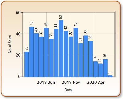 Total number of ALL properties sold for DORKING in each month