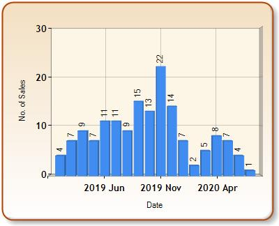 Total number of ALL properties sold for EYE in each month