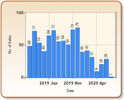 Total number of ALL properties sold for FALMOUTH in each month