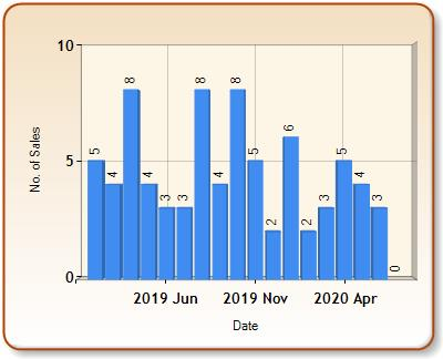 Total number of ALL properties sold for FRIZINGTON in each month
