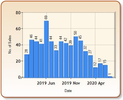 Total number of ALL properties sold for HAVERHILL in each month