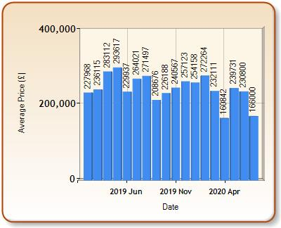 Average price of ALL properties for HAYLE in each month