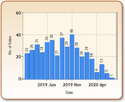 Total number of ALL properties sold for HAYLE in each month