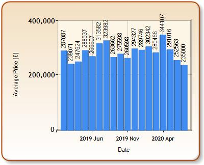 Average price of ALL properties for HELSTON in each month