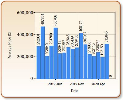 Average price of ALL properties for HIGHBRIDGE in each month