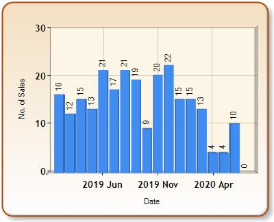 Total number of ALL properties sold for HIGHBRIDGE in each month