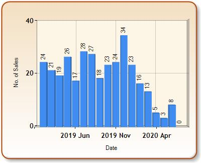 Total number of ALL properties sold for HOLT in each month