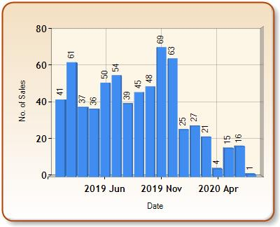 Total number of ALL properties sold for HOOK in each month