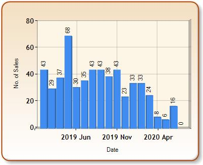 Total number of ALL properties sold for ILFRACOMBE in each month