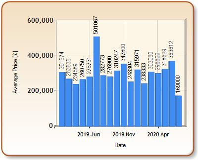 Average price of ALL properties for ILMINSTER in each month