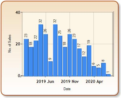 Total number of ALL properties sold for ILMINSTER in each month