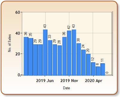 Total number of ALL properties sold for LAUNCESTON in each month