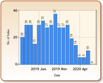 Total number of ALL properties sold for LUDLOW in each month