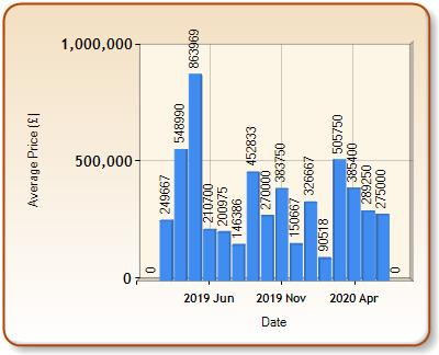 Average price of ALL properties for LYNMOUTH in each month