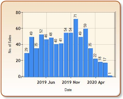 Total number of ALL properties sold for MARCH in each month