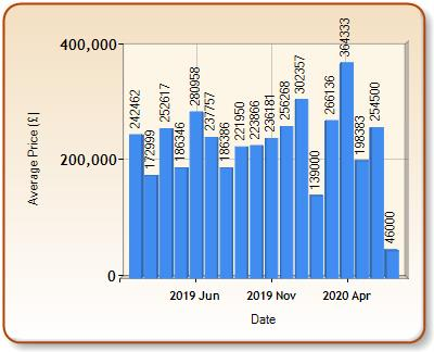 Average price of ALL properties for NARBERTH in each month