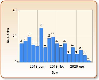 Total number of ALL properties sold for NARBERTH in each month