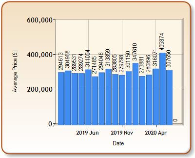 Average price of ALL properties for PEVENSEY in each month