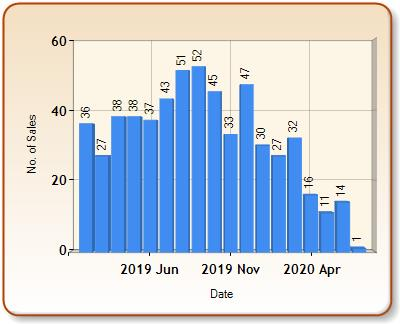Total number of ALL properties sold for PULBOROUGH in each month