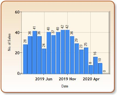 Total number of ALL properties sold for RIPON in each month