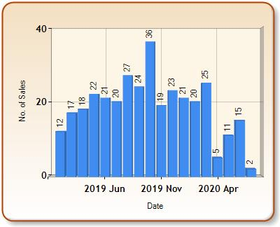 Total number of ALL properties sold for RYE in each month