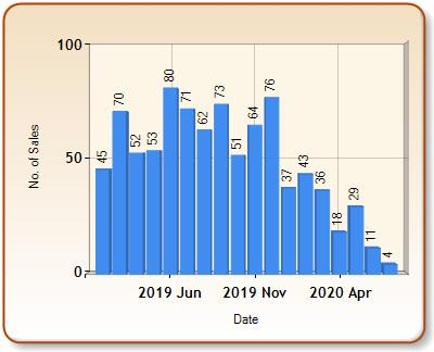 Total number of ALL properties sold for SANDBACH in each month