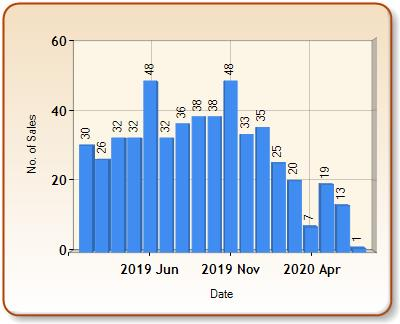 Total number of ALL properties sold for SANDY in each month