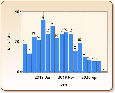 Total number of ALL properties sold for SOMERTON in each month
