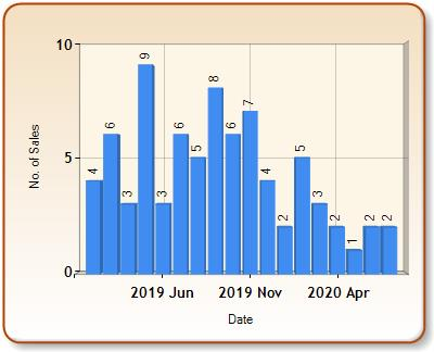 Total number of ALL properties sold for SOUTH BRENT in each month