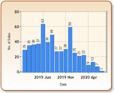 Total number of ALL properties sold for STONE in each month