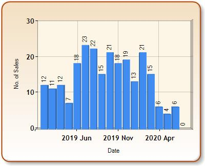 Total number of ALL properties sold for STURMINSTER NEWTON in each month