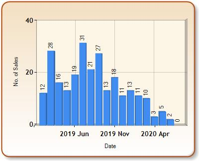 Total number of ALL properties sold for TETBURY in each month