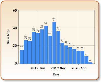 Total number of ALL properties sold for TOTNES in each month