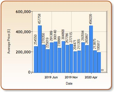 Average price of ALL properties for VENTNOR in each month