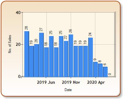 Total number of ALL properties sold for VENTNOR in each month