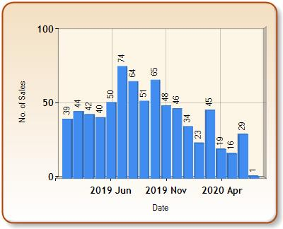 Total number of ALL properties sold for WARE in each month