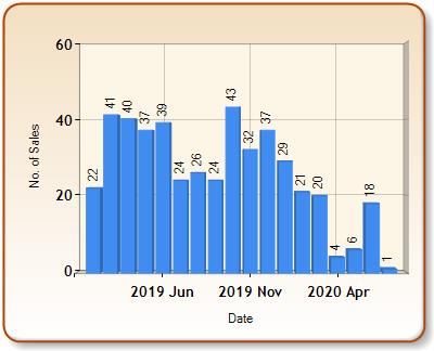 Total number of ALL properties sold for WELLS in each month