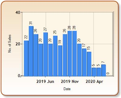 Total number of ALL properties sold for WHETSTONE in each month