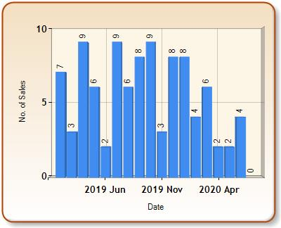 Total number of ALL properties sold for WINKLEIGH in each month