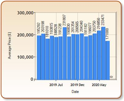 Average price of ALL properties for ABERYSTWYTH in each month
