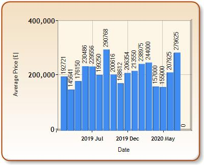 Average price of ALL properties for ALFORD in each month