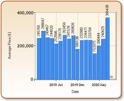 Average price of ALL properties for BRECON in each month