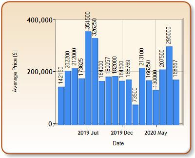 Average price of ALL properties for DOLGELLAU in each month