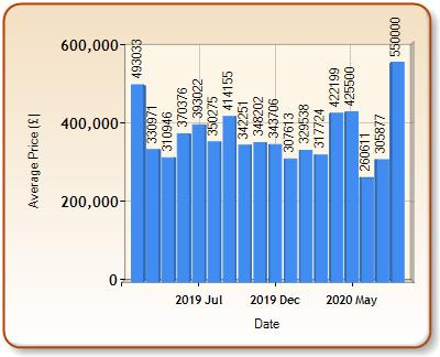 Average price of ALL properties for SOUTHMINSTER in each month