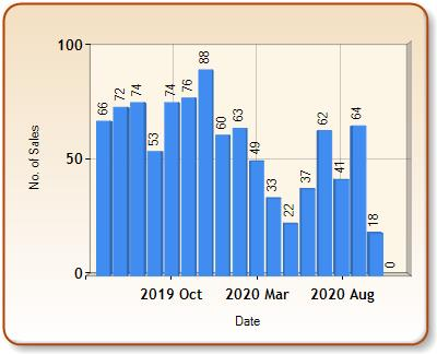 Total number of ALL properties sold for WOODBRIDGE in each month