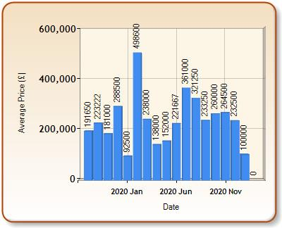 Average price of ALL properties for ABERAERON in each month
