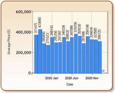 Average price of ALL properties for ALCESTER in each month
